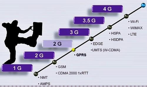cara merubah jaringan 3G menjadi 3G HSDPA