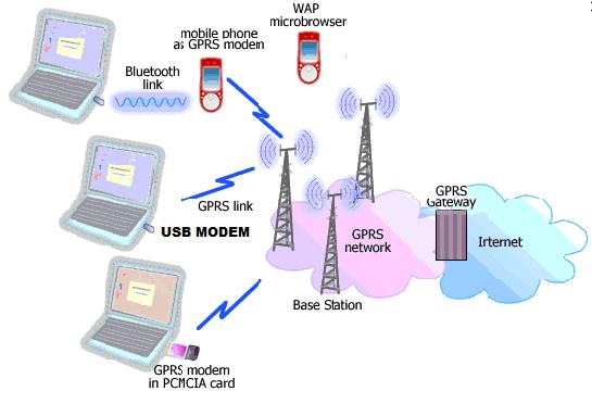 Perangkat untuk akses nirkabel 2